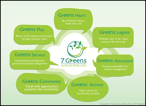 Thailand 7 Greens Strategy